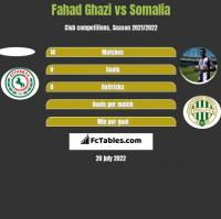Fahad Ghazi vs Somalia h2h player stats