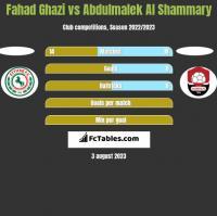 Fahad Ghazi vs Abdulmalek Al Shammary h2h player stats