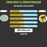 Fahad Ghazi vs Ahmed Bamsaud h2h player stats