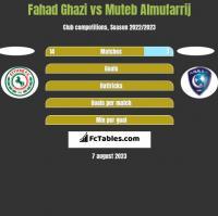 Fahad Ghazi vs Muteb Almufarrij h2h player stats