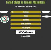 Fahad Ghazi vs Ismael Musallami h2h player stats