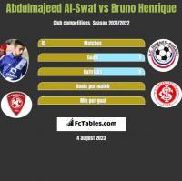Abdulmajeed Al-Swat vs Bruno Henrique h2h player stats