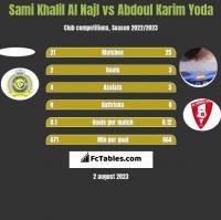 Sami Khalil Al Najl vs Abdoul Karim Yoda h2h player stats