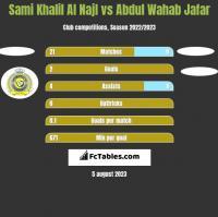 Sami Khalil Al Najl vs Abdul Wahab Jafar h2h player stats