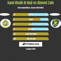 Sami Khalil Al Najl vs Ahmed Zain h2h player stats