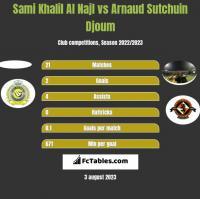 Sami Khalil Al Najl vs Arnaud Sutchuin Djoum h2h player stats