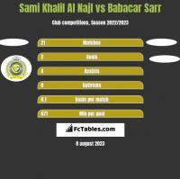 Sami Khalil Al Najl vs Babacar Sarr h2h player stats