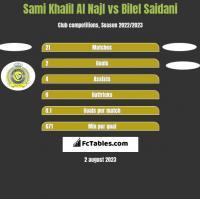 Sami Khalil Al Najl vs Bilel Saidani h2h player stats
