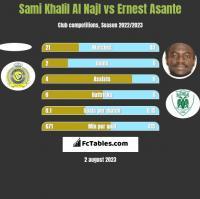 Sami Khalil Al Najl vs Ernest Asante h2h player stats
