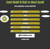 Sami Khalil Al Najl vs Ghazi Ayadi h2h player stats