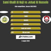 Sami Khalil Al Najl vs Jehad Al Hussein h2h player stats