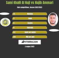 Sami Khalil Al Najl vs Najib Ammari h2h player stats
