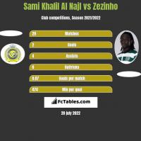 Sami Khalil Al Najl vs Zezinho h2h player stats