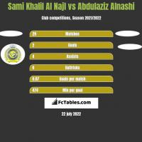 Sami Khalil Al Najl vs Abdulaziz Alnashi h2h player stats