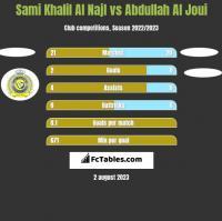 Sami Khalil Al Najl vs Abdullah Al Joui h2h player stats
