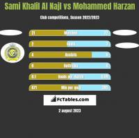 Sami Khalil Al Najl vs Mohammed Harzan h2h player stats