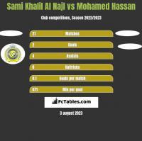 Sami Khalil Al Najl vs Mohamed Hassan h2h player stats