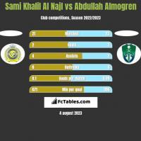Sami Khalil Al Najl vs Abdullah Almogren h2h player stats