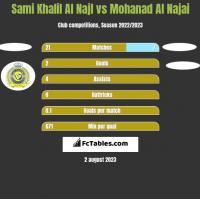 Sami Khalil Al Najl vs Mohanad Al Najai h2h player stats