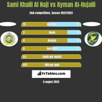 Sami Khalil Al Najl vs Ayman Al-Hujaili h2h player stats