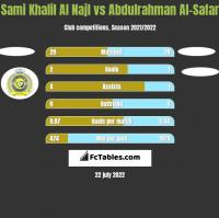 Sami Khalil Al Najl vs Abdulrahman Al-Safar h2h player stats