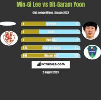 Min-Gi Lee vs Bit-Garam Yoon h2h player stats