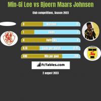 Min-Gi Lee vs Bjoern Maars Johnsen h2h player stats