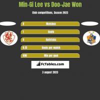 Min-Gi Lee vs Doo-Jae Won h2h player stats
