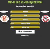 Min-Gi Lee vs Jun-Hyeok Choi h2h player stats