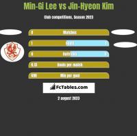 Min-Gi Lee vs Jin-Hyeon Kim h2h player stats