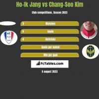 Ho-Ik Jang vs Chang-Soo Kim h2h player stats