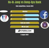 Ho-Ik Jang vs Dong-Gyu Baek h2h player stats