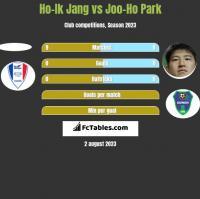 Ho-Ik Jang vs Joo-Ho Park h2h player stats
