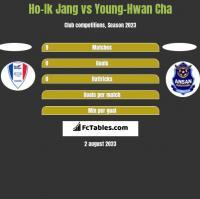 Ho-Ik Jang vs Young-Hwan Cha h2h player stats