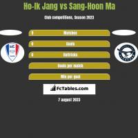 Ho-Ik Jang vs Sang-Hoon Ma h2h player stats