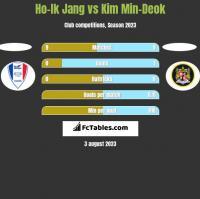 Ho-Ik Jang vs Kim Min-Deok h2h player stats