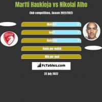 Martti Haukioja vs Nikolai Alho h2h player stats