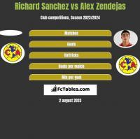 Richard Sanchez vs Alex Zendejas h2h player stats