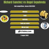 Richard Sanchez vs Angel Sepulveda h2h player stats
