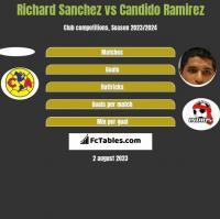 Richard Sanchez vs Candido Ramirez h2h player stats