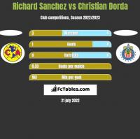 Richard Sanchez vs Christian Dorda h2h player stats