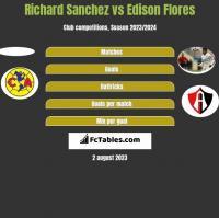 Richard Sanchez vs Edison Flores h2h player stats