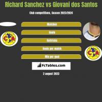 Richard Sanchez vs Giovani dos Santos h2h player stats