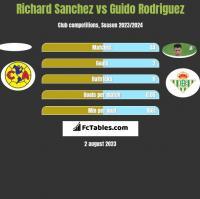 Richard Sanchez vs Guido Rodriguez h2h player stats
