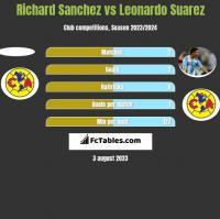 Richard Sanchez vs Leonardo Suarez h2h player stats