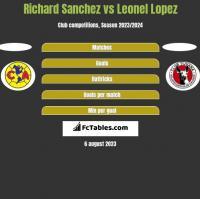 Richard Sanchez vs Leonel Lopez h2h player stats