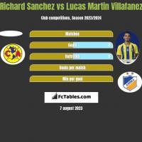 Richard Sanchez vs Lucas Martin Villafanez h2h player stats