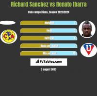 Richard Sanchez vs Renato Ibarra h2h player stats