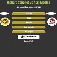 Richard Sanchez vs Alan Medina h2h player stats