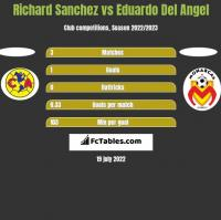 Richard Sanchez vs Eduardo Del Angel h2h player stats